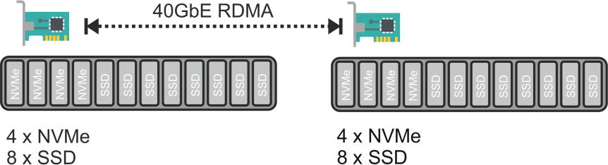RDMA-v1